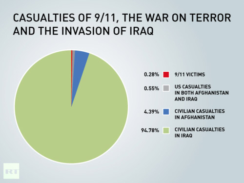 Iraq civilian casualties compared to military ones