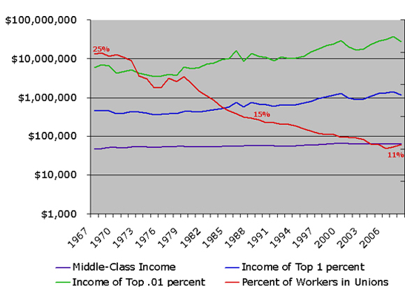 MiddleClassChart3
